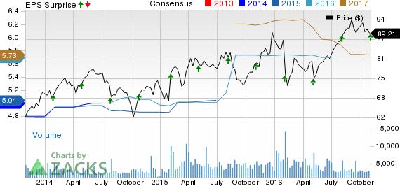 Harris Corp (HRS) Beats Q1 Earnings and Revenue Estimates