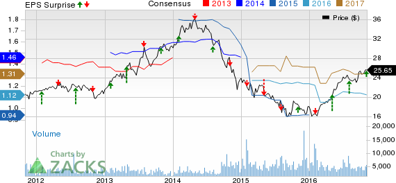 MDU Resources (MDU) Beats on Q3 Earnings, Trims '16 View