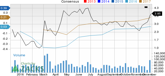 Is Denbury Resources an Incredible Momentum Stock? 3 Reasons Why DNR Will Be Tough to Beat