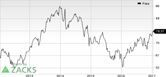 Dover (DOV) Confirms '16 Expectations, Provides '17 View