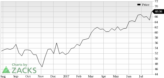 Owens Corning (OC) Looks Good: Stock Adds 6.2% in Session