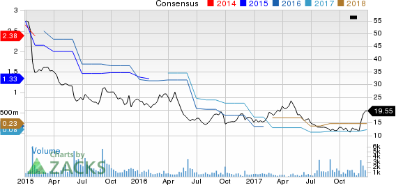 Lands' End, Inc. Price and Consensus
