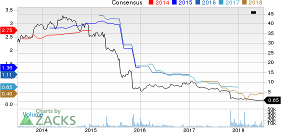 Iconix Brand Group, Inc. Price and Consensus