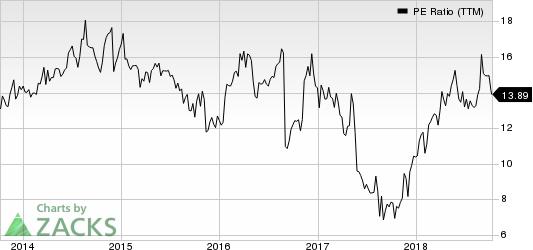 Genesco Inc. PE Ratio (TTM)