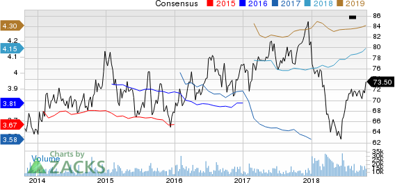 Dominion Energy Inc. Price and Consensus