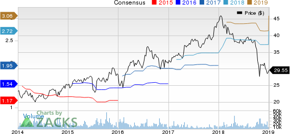 Masco Corporation Price and Consensus