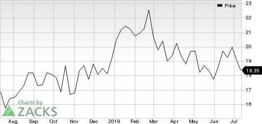 AquaVenture Holdings Ltd. Price