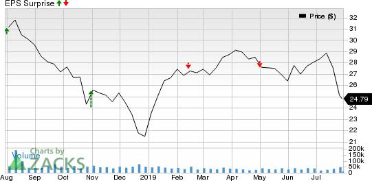 Williams Companies, Inc. (The) Price and EPS Surprise