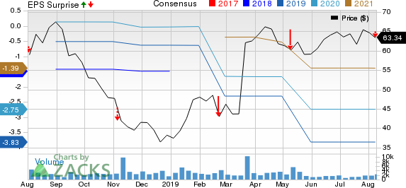 Nevro Corp. Price, Consensus and EPS Surprise