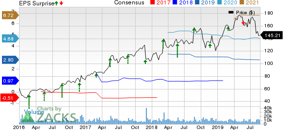 Autodesk, Inc. Price, Consensus and EPS Surprise