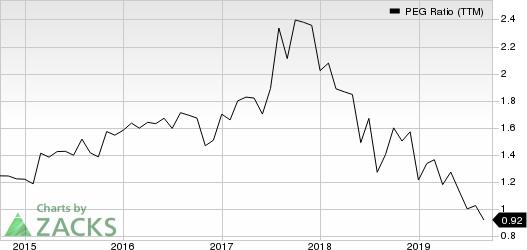 Nielsen Holdings Plc PEG Ratio (TTM)