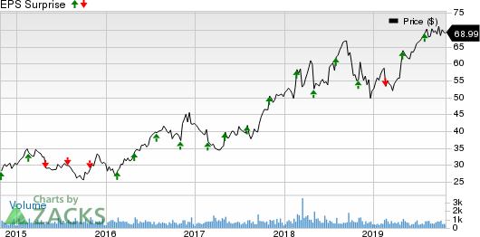 ManTech International Corporation Price and EPS Surprise
