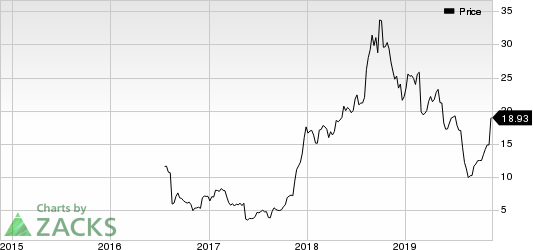 Verso Corporation Price