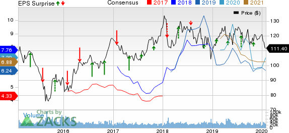 Chevron Corporation Price, Consensus and EPS Surprise