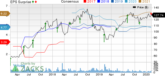 Take-Two Interactive Software, Inc. Price, Consensus and EPS Surprise