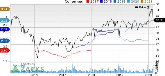 AllianceBernstein Holding L.P. Price and Consensus