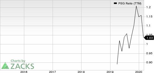 LCI Industries PEG Ratio (TTM)