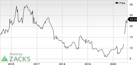 American Outdoor Brands Corporation Price
