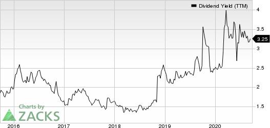 TD Ameritrade Holding Corporation Dividend Yield (TTM)