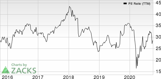 LKQ Corporation PE Ratio (TTM)