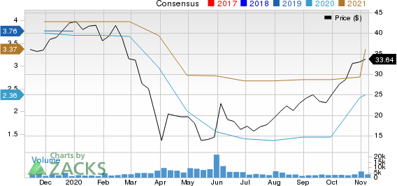 Kontoor Brands, Inc. Price and Consensus