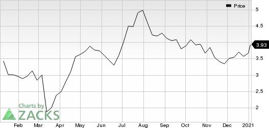 Iamgold Corporation Price