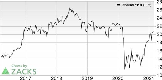 Independent Bank Corporation Dividend Yield (TTM)