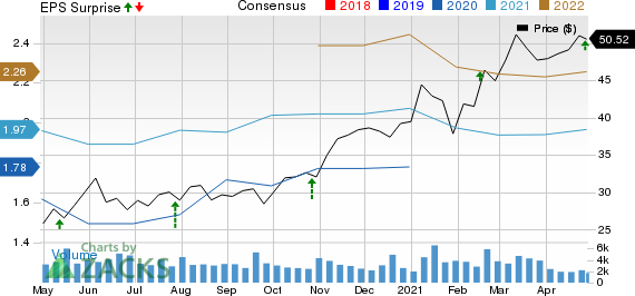 Rexnord Corporation Price, Consensus and EPS Surprise