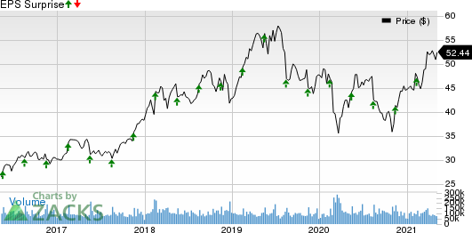 Cisco Systems, Inc. Price and EPS Surprise