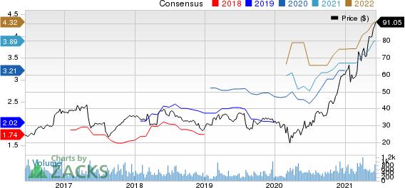 MYR Group, Inc. Price and Consensus