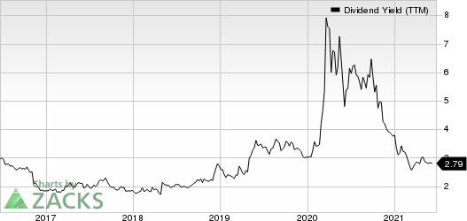 Webster Financial Corporation Dividend Yield (TTM)
