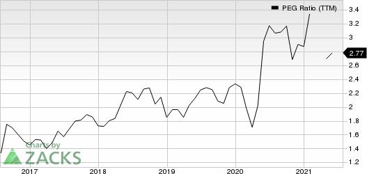 ICON PLC PEG Ratio (TTM)