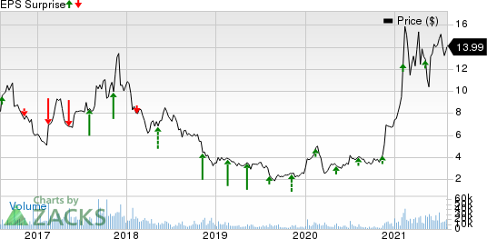 Himax Technologies, Inc. Price and EPS Surprise