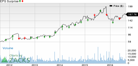 Advance Auto Parts' (AAP) Q2 Earnings Miss, Fall Y/Y