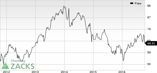 Dover (DOV) Cuts 2016 EPS & Revenue Outlook, Shares Fall