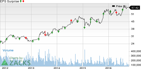What's in the Cards for Microsoft (MSFT) in Q1 Earnings?