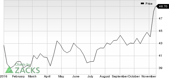 U.S. Bancorp (USB) Exhibits Organic Growth, Time to Hold?