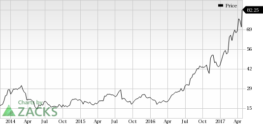 WIX.COM (WIX) Shows Strength: Stock Moves 11.7% Higher
