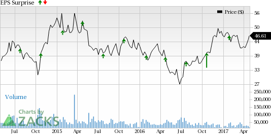 American Airlines Group (AAL) Beats on Q1 Earnings