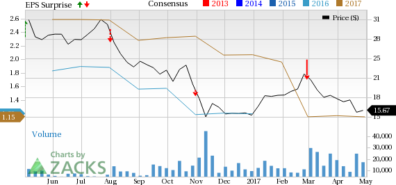 Tenet Healthcare (THC) Q1 Earnings & Revenues Miss Estimates
