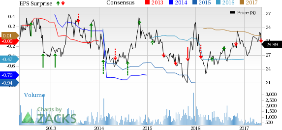 Genomic Health (GHDX) Misses Q1 Earnings & Sales Estimates