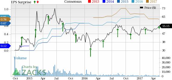 CyberArk (CYBR) Tops Q1 Earnings, Stock Dips on Soft View