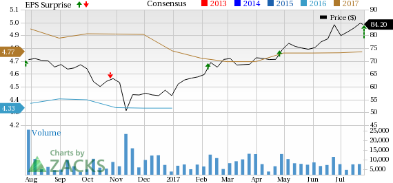 Centene (CNC) Beats on Q2 Earnings, Revenues Increase Y/Y