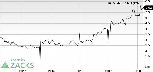 BT Group PLC Dividend Yield (TTM)