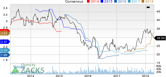 The Gap, Inc. Price and Consensus