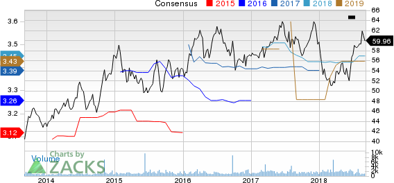 NorthWestern Corporation Price and Consensus