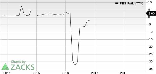 PetroChina Company Limited PEG Ratio (TTM)
