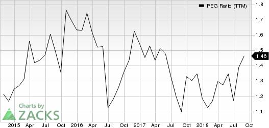 Marcus Corporation (The) PEG Ratio (TTM)
