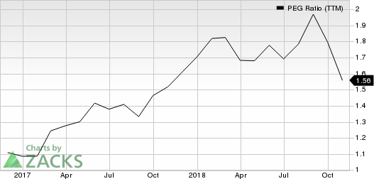 EPAM Systems, Inc. PEG Ratio (TTM)