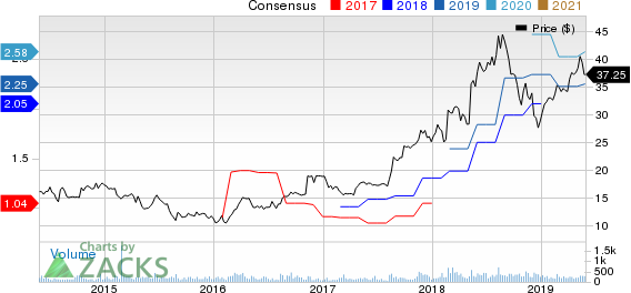 Vishay Precision Group, Inc. Price and Consensus